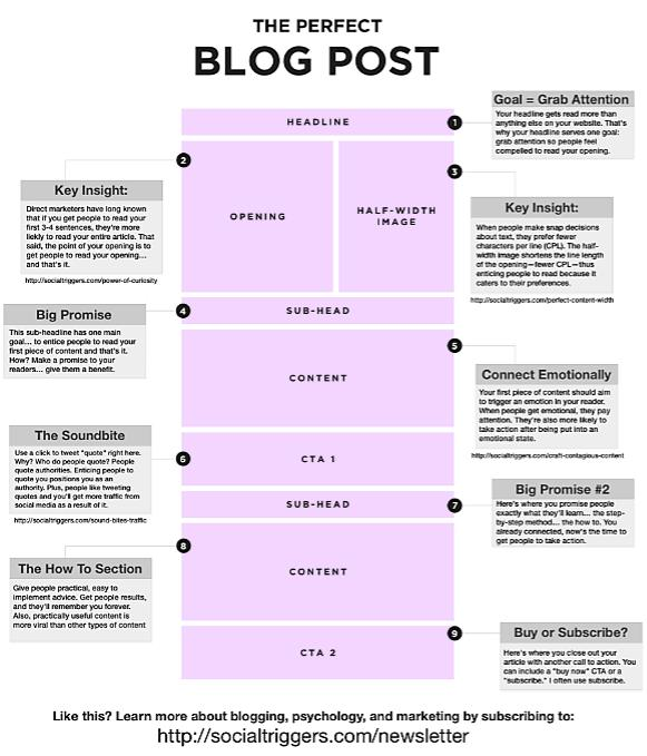 Perfekter Blog Post