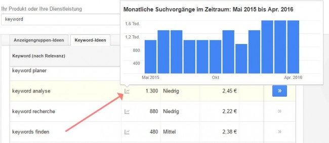 Keyword Planner Suchanfragen
