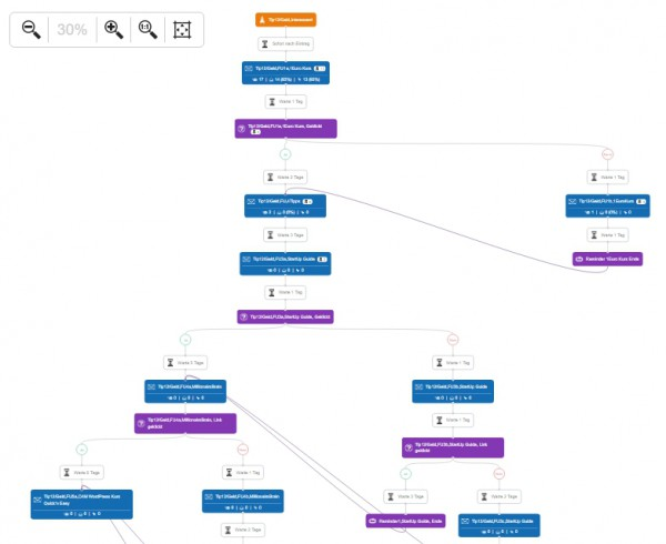Klick-Tipp Marketing Cockpit